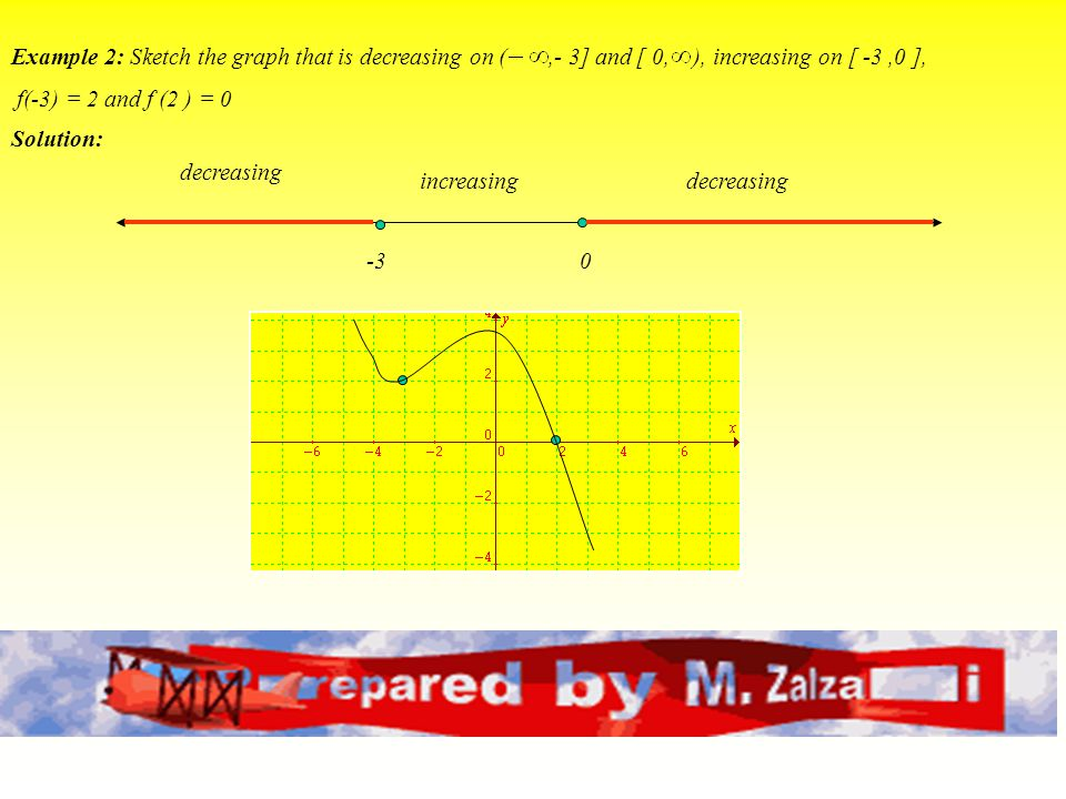 Example 2: Sketch the graph that is decreasing on ( ,- 3] and [ 0, ), increasing on [ -3 ,0 ],